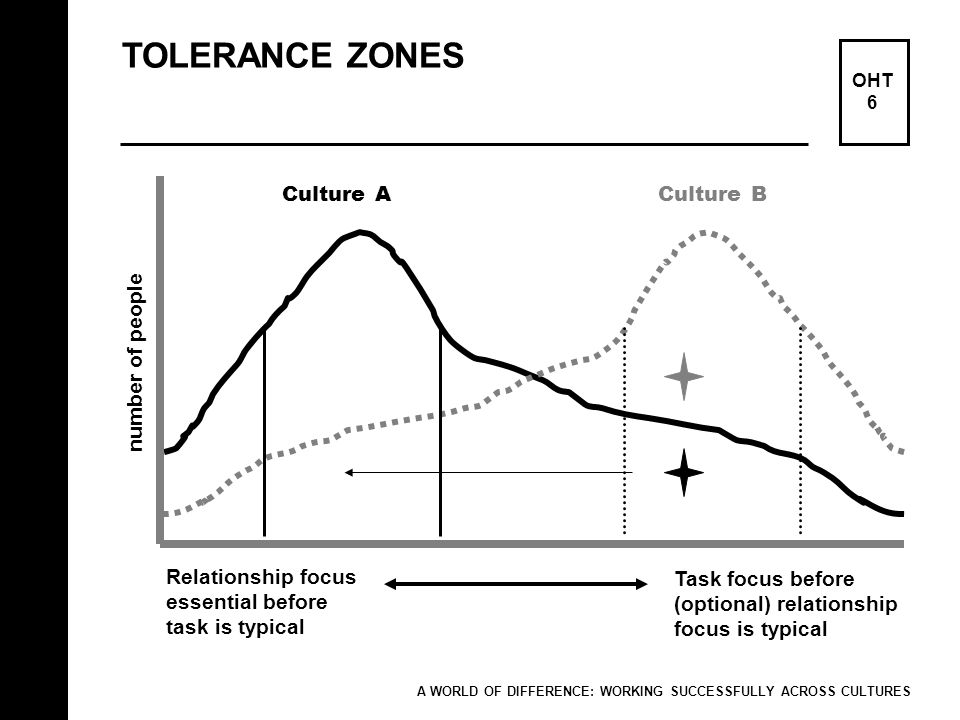 TOLERANCE ZONES Culture A Culture B number of people
