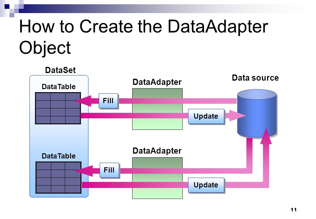 How to Create the DataAdapter Object