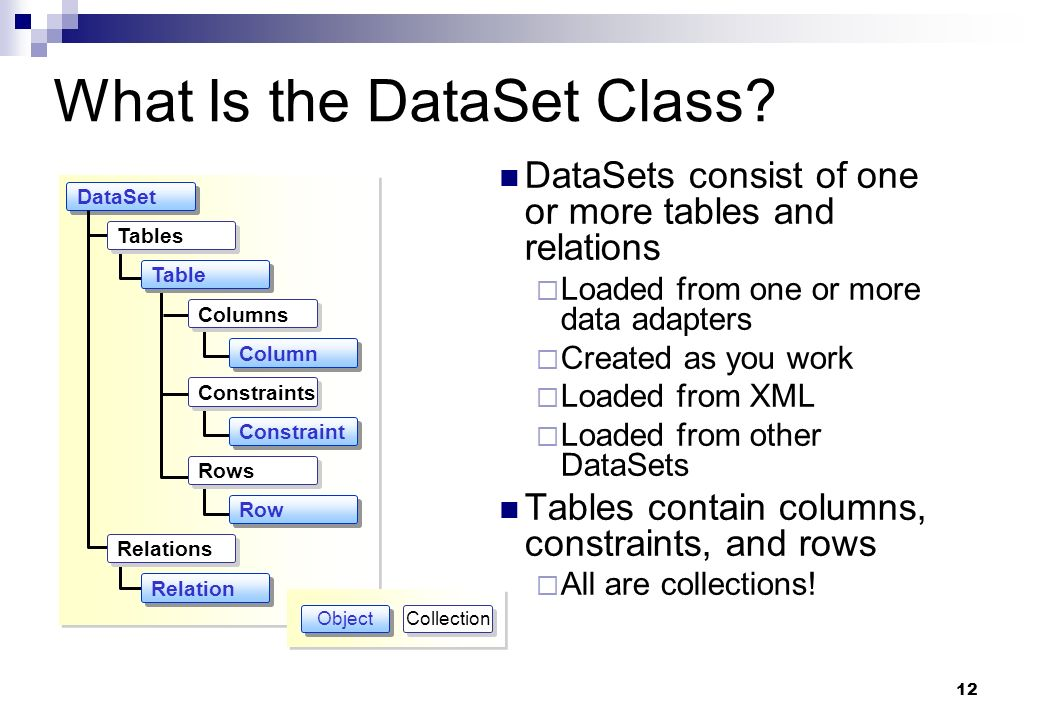 What Is the DataSet Class