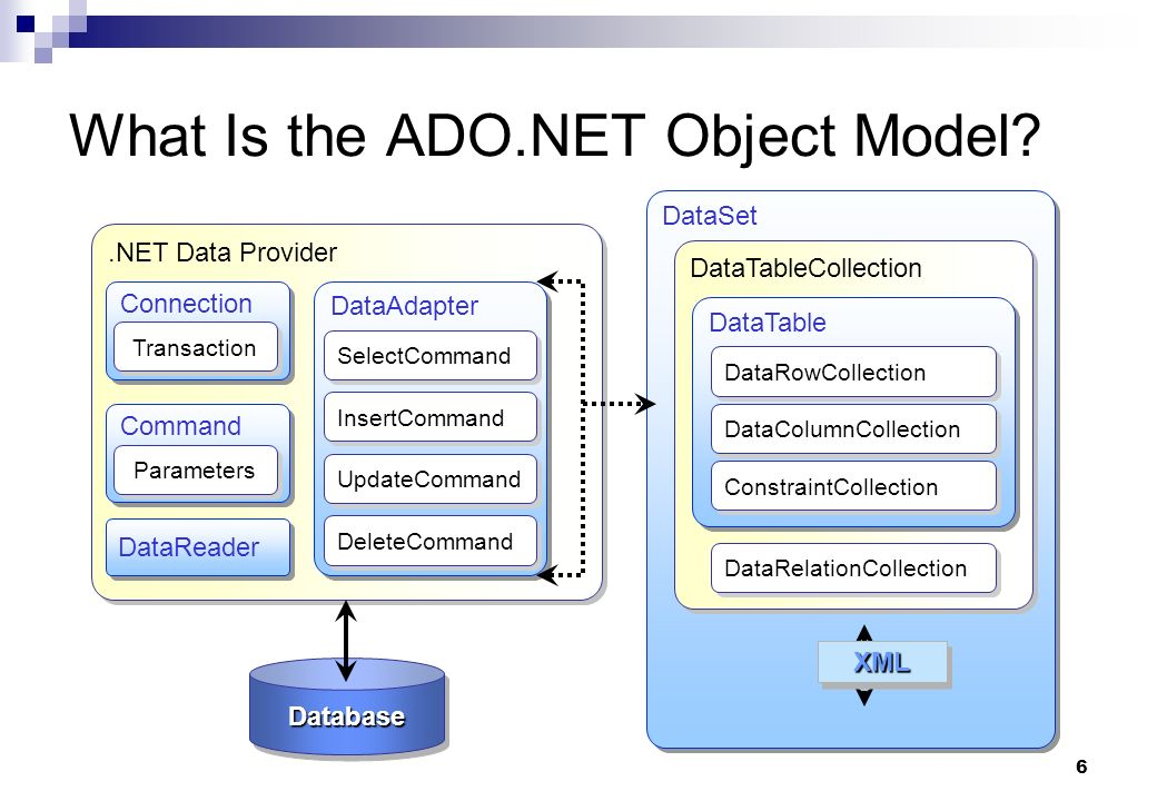 What Is the ADO.NET Object Model