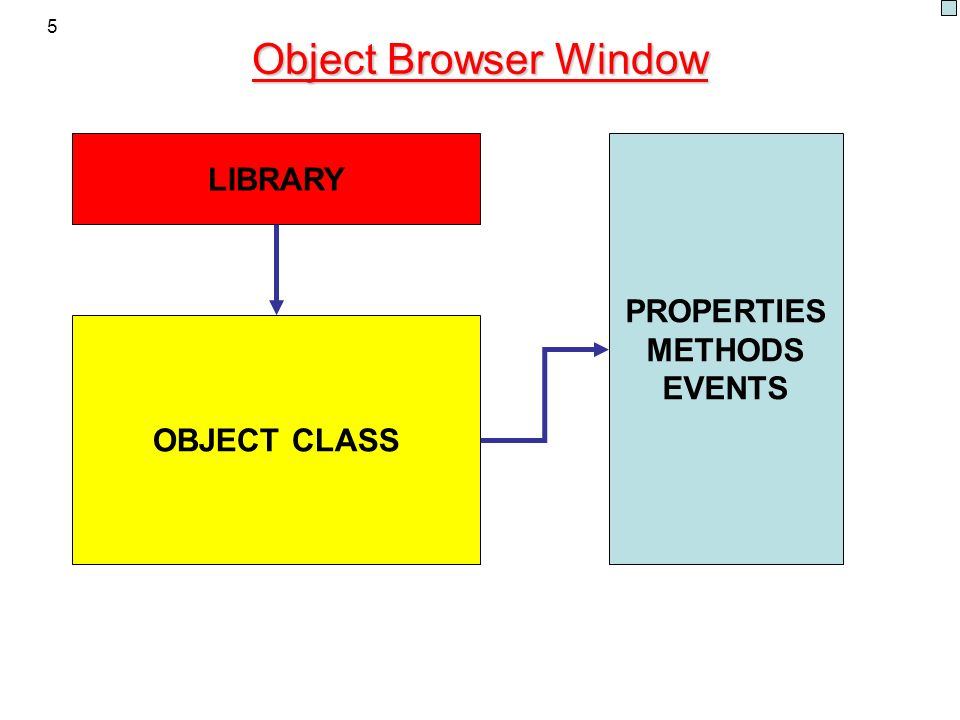 Object Browser Window LIBRARY PROPERTIES METHODS EVENTS OBJECT CLASS