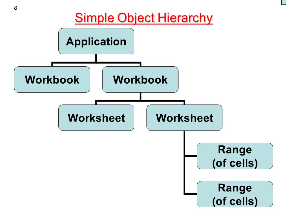 Simple Object Hierarchy