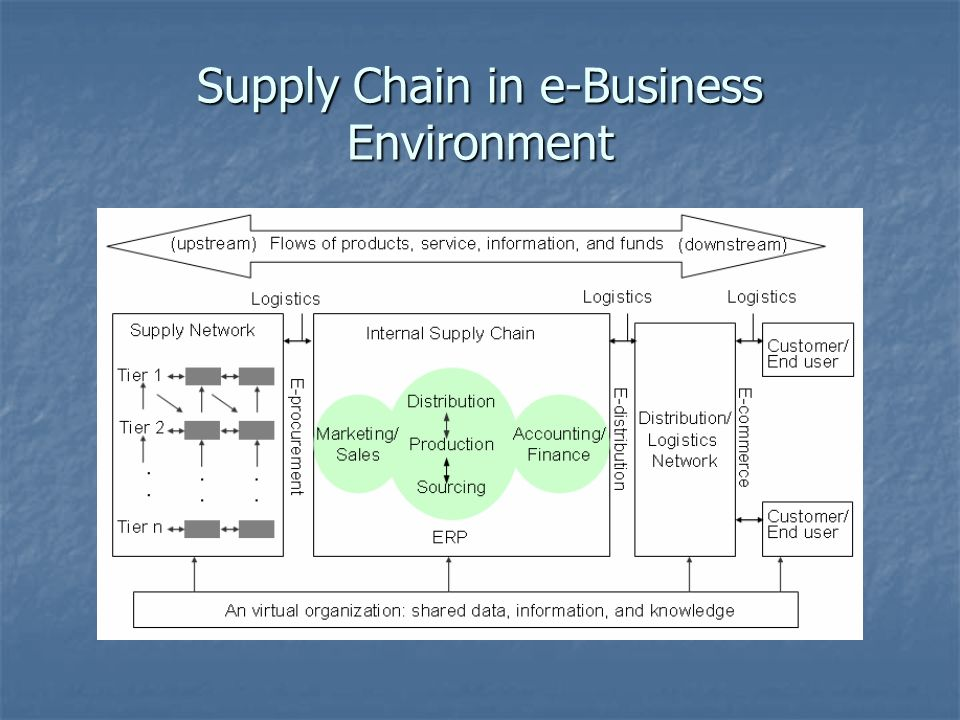 Supply Chain in e-Business Environment