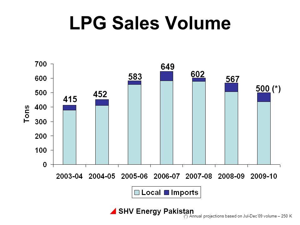 LPG Sales Volume 649 602 583 567 500 (*) 452 415 SHV Energy Pakistan