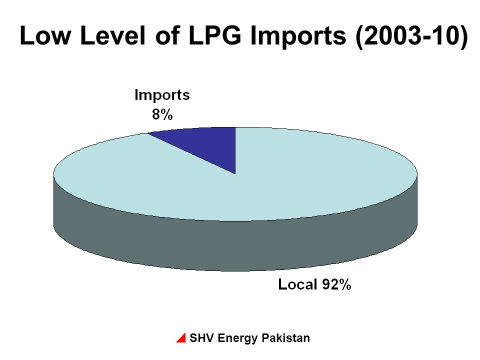 Low Level of LPG Imports ( )
