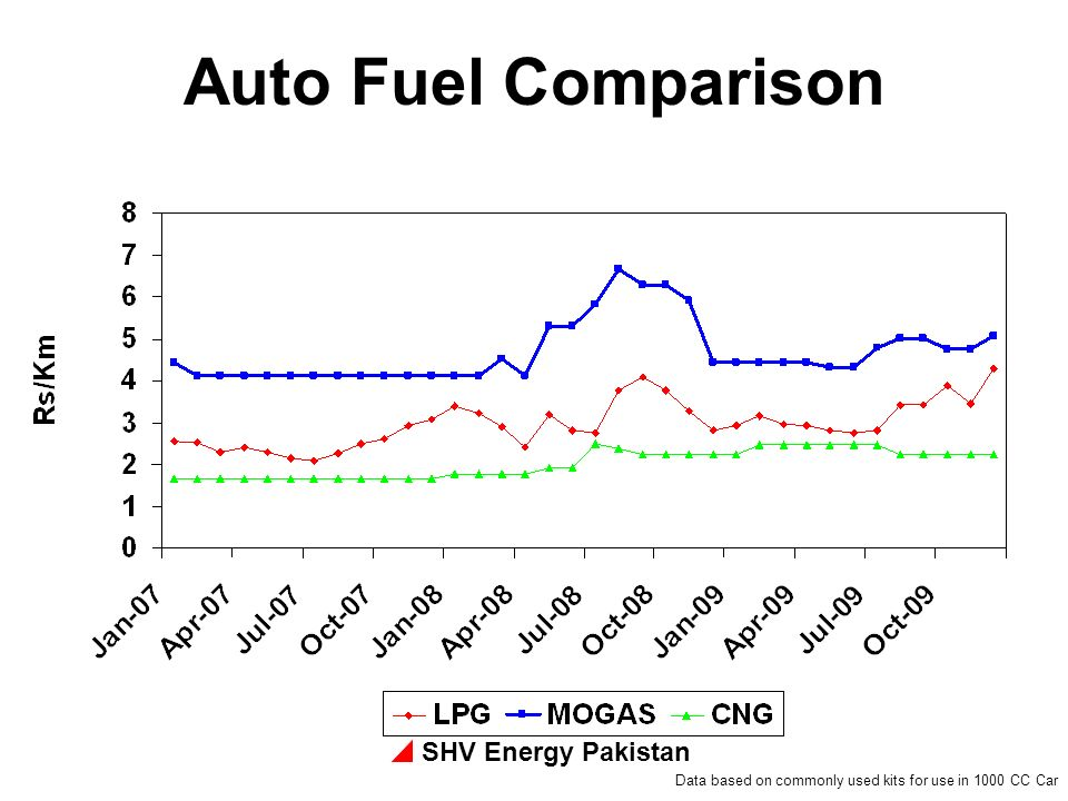 Auto Fuel Comparison SHV Energy Pakistan
