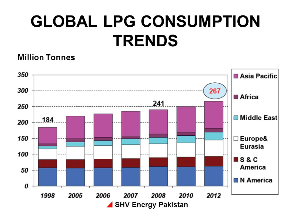GLOBAL LPG CONSUMPTION TRENDS
