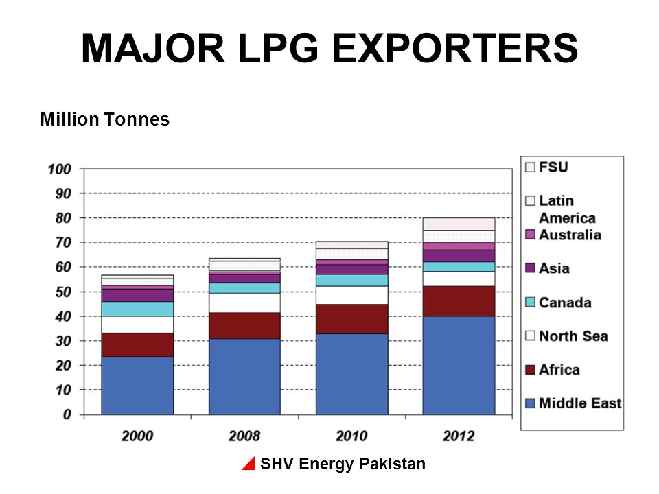 MAJOR LPG EXPORTERS Million Tonnes SHV Energy Pakistan