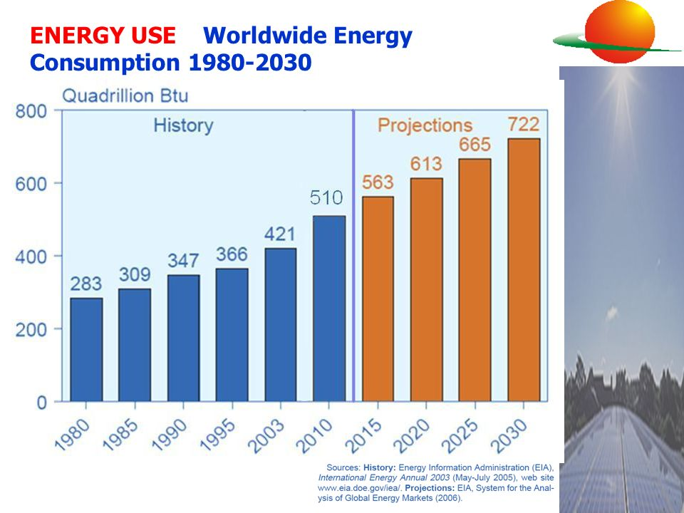 ENERGY USE Worldwide Energy Consumption