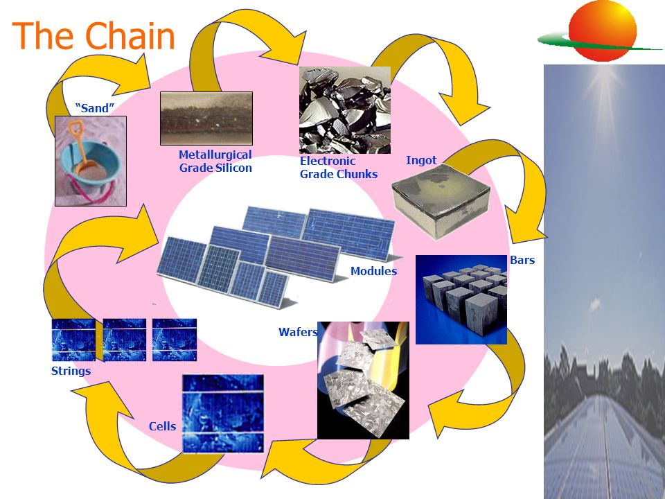 The Chain Sand Metallurgical Grade Silicon Electronic Grade Chunks