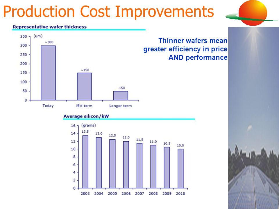 Production Cost Improvements