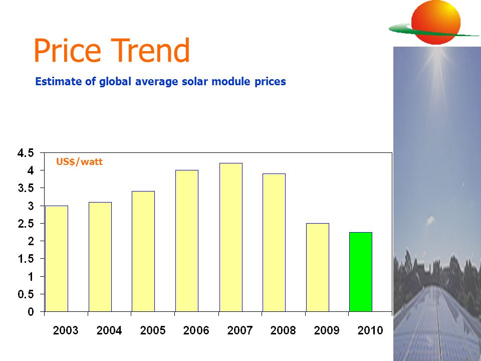 Estimate of global average solar module prices