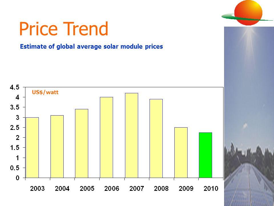 Estimate of global average solar module prices