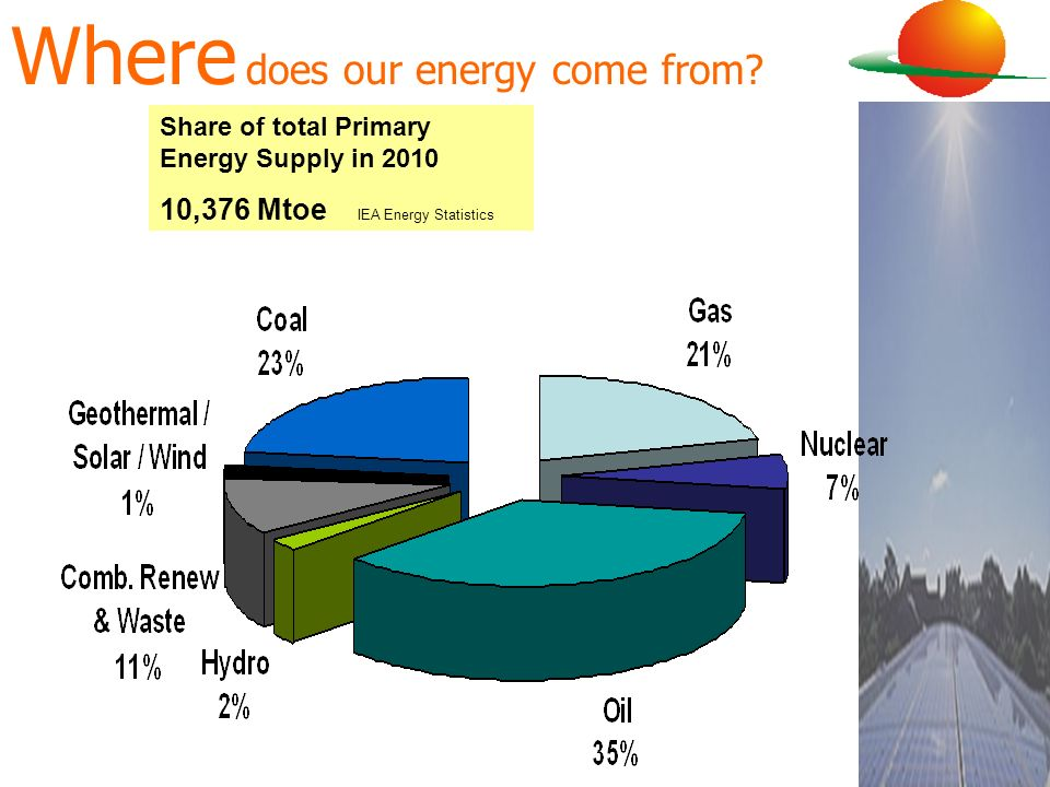 Where does our energy come from