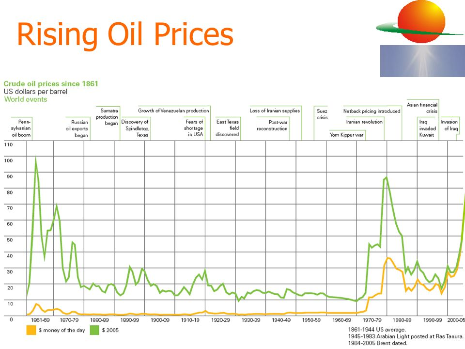 Rising Oil Prices