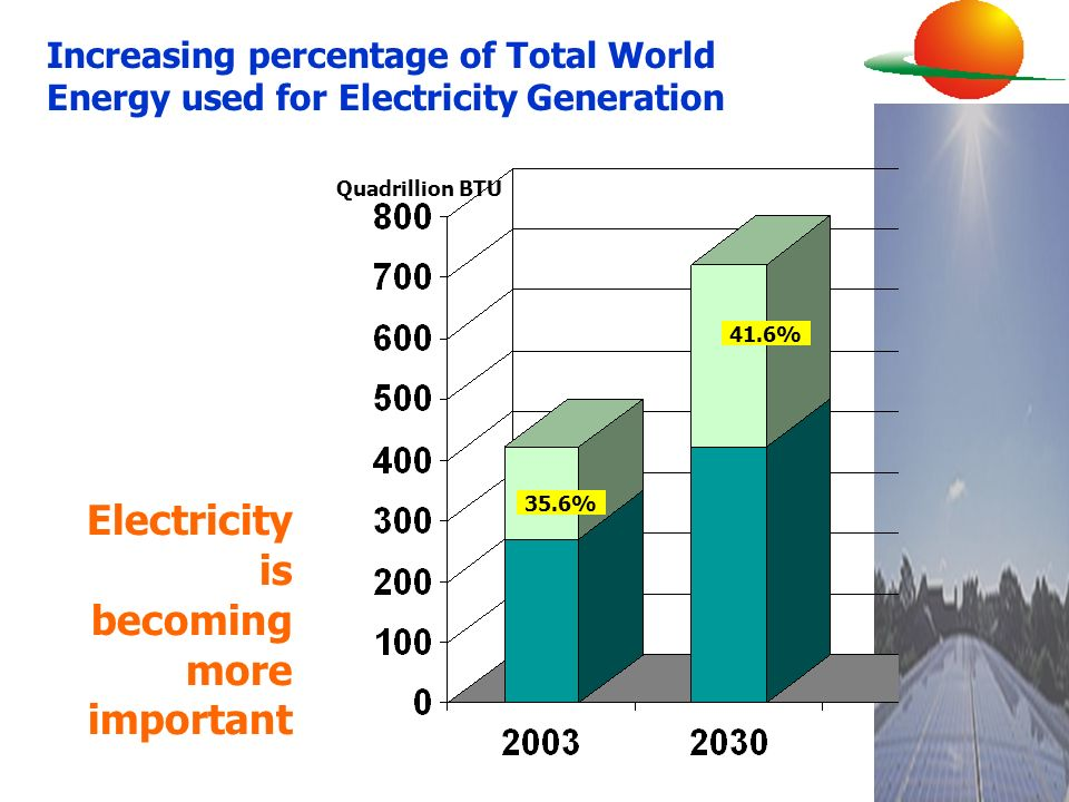 Electricity is becoming more important