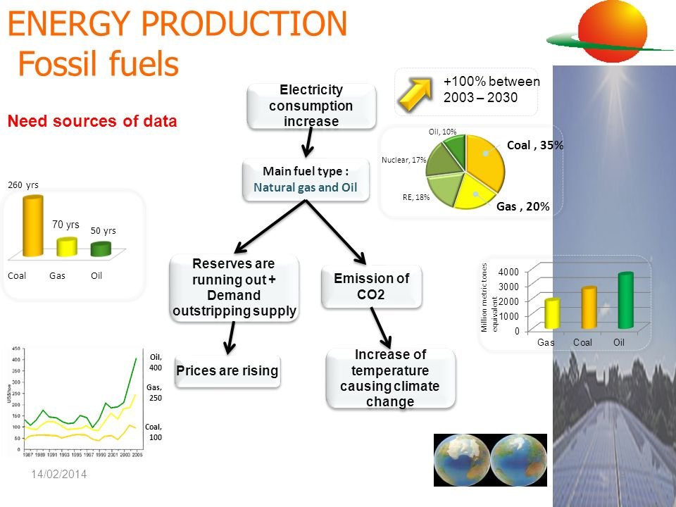 ENERGY PRODUCTION Fossil fuels