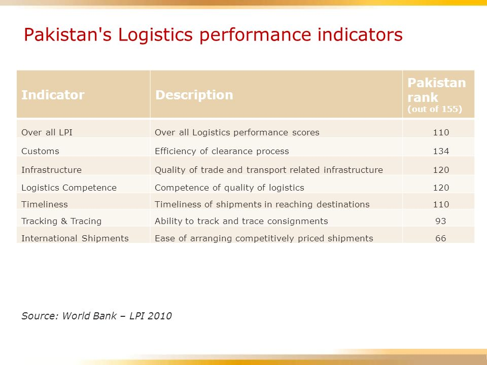 Pakistan s Logistics performance indicators
