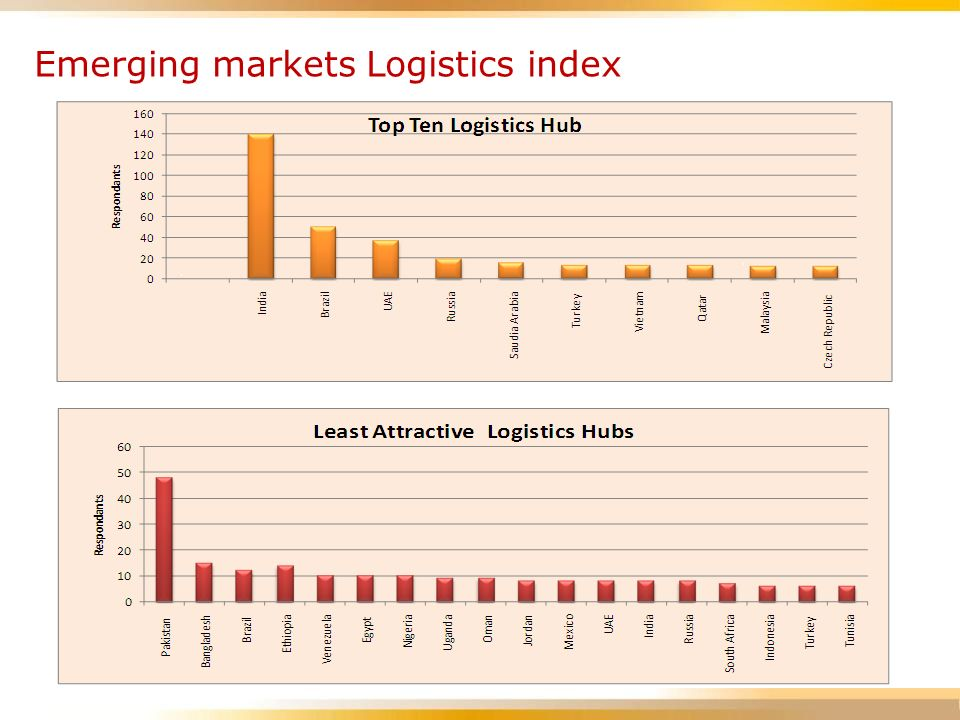 Emerging markets Logistics index