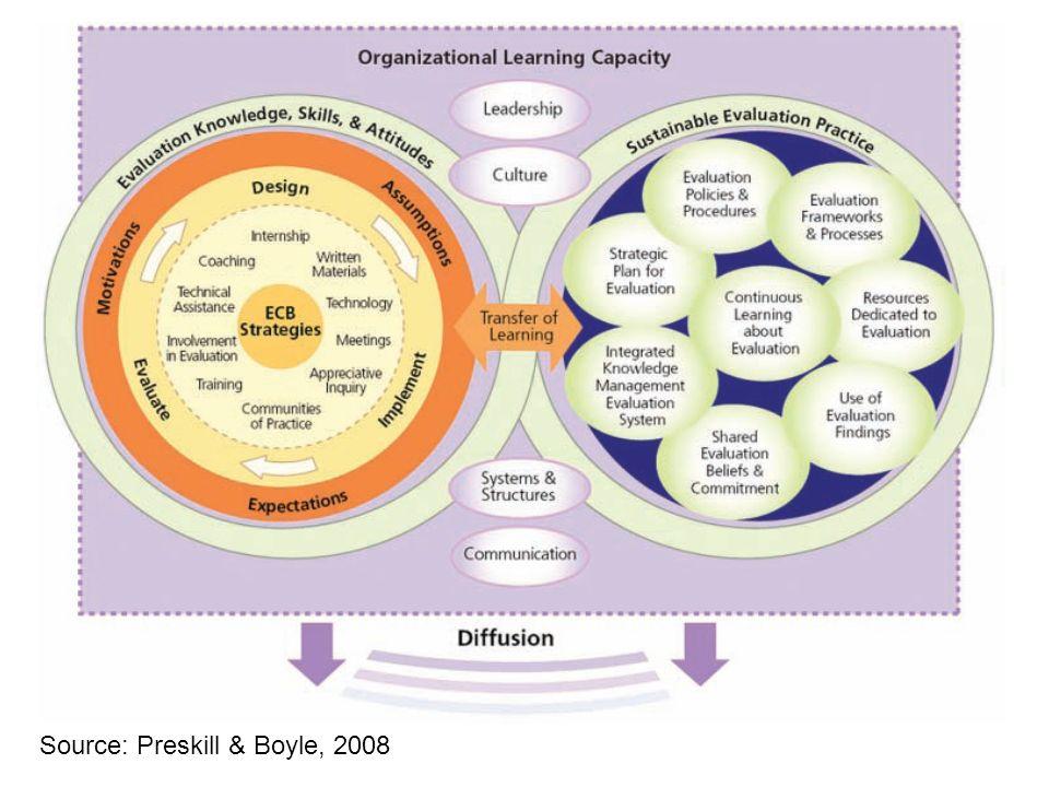 Source: Preskill & Boyle, 2008