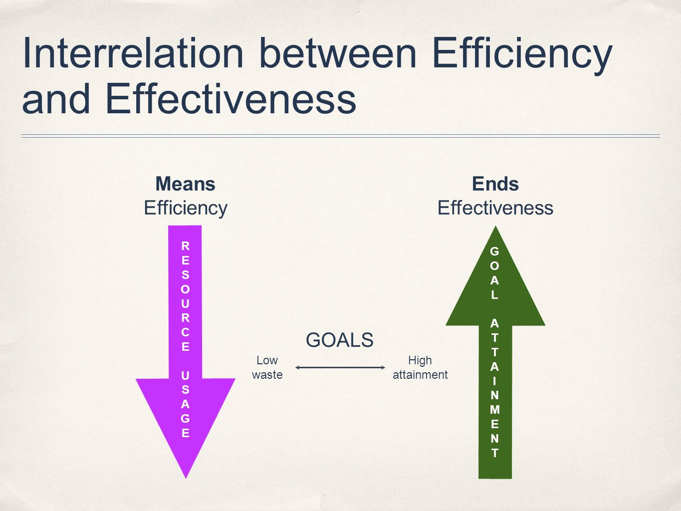 Interrelation between Efficiency and Effectiveness