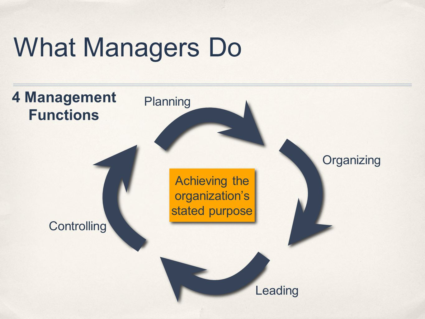 What Managers Do 4 Management Functions Planning Organizing