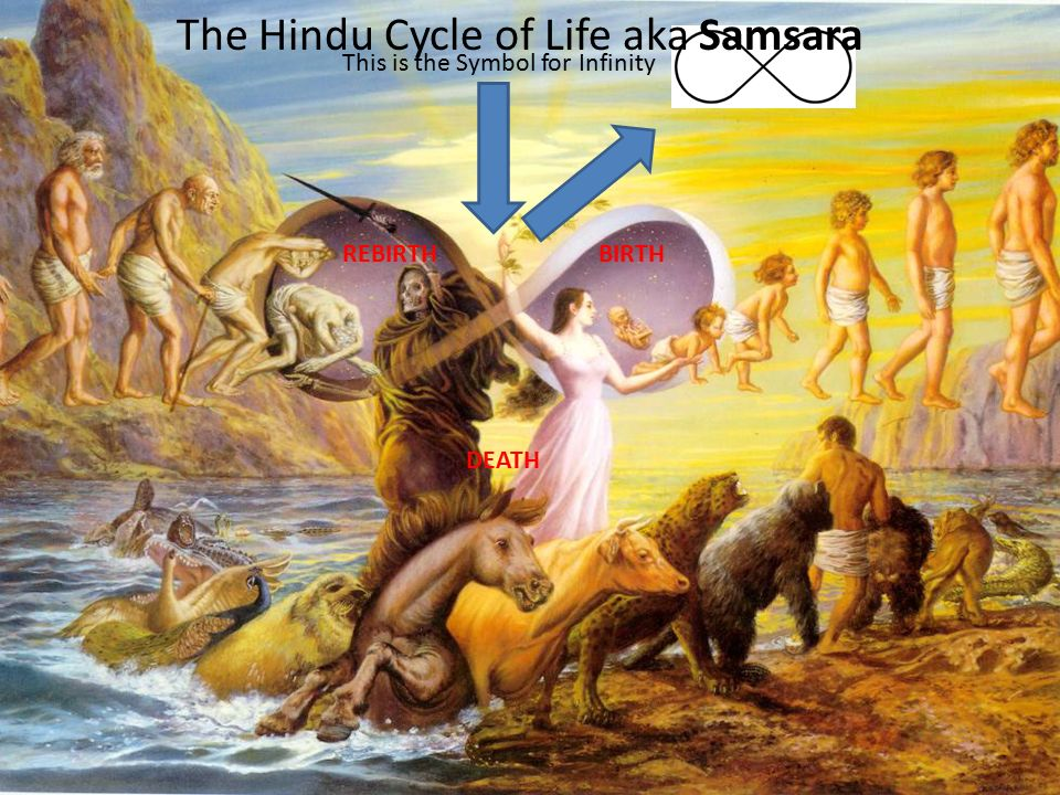The Cycle of Life: Reincarnation, Karma and Moksha - ppt ...