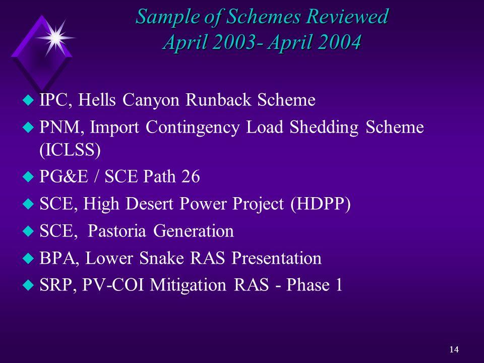 Sample of Schemes Reviewed April 2003- April 2004