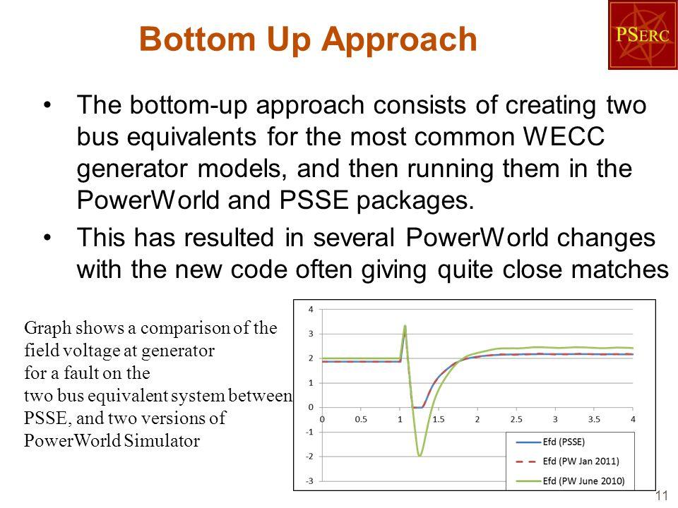 Bottom Up Approach