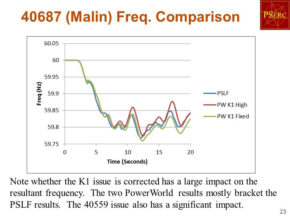 40687 (Malin) Freq. Comparison