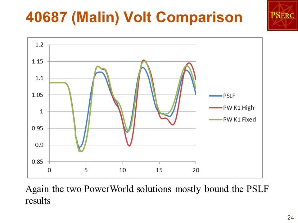 40687 (Malin) Volt Comparison