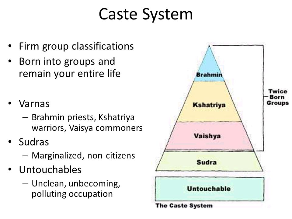 World Religions. - ppt video online download