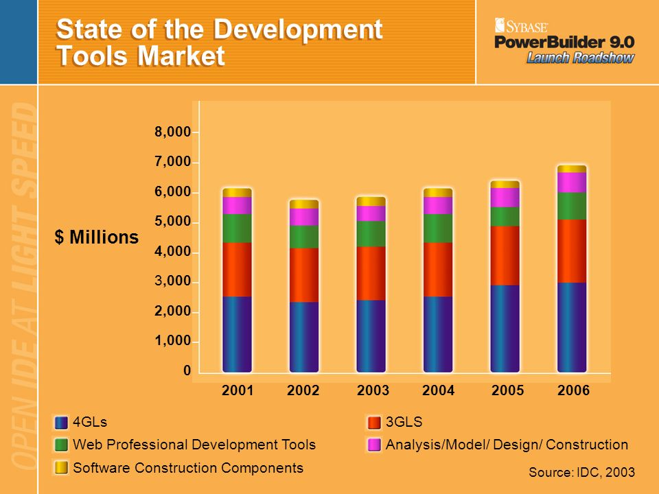 State of the Development Tools Market