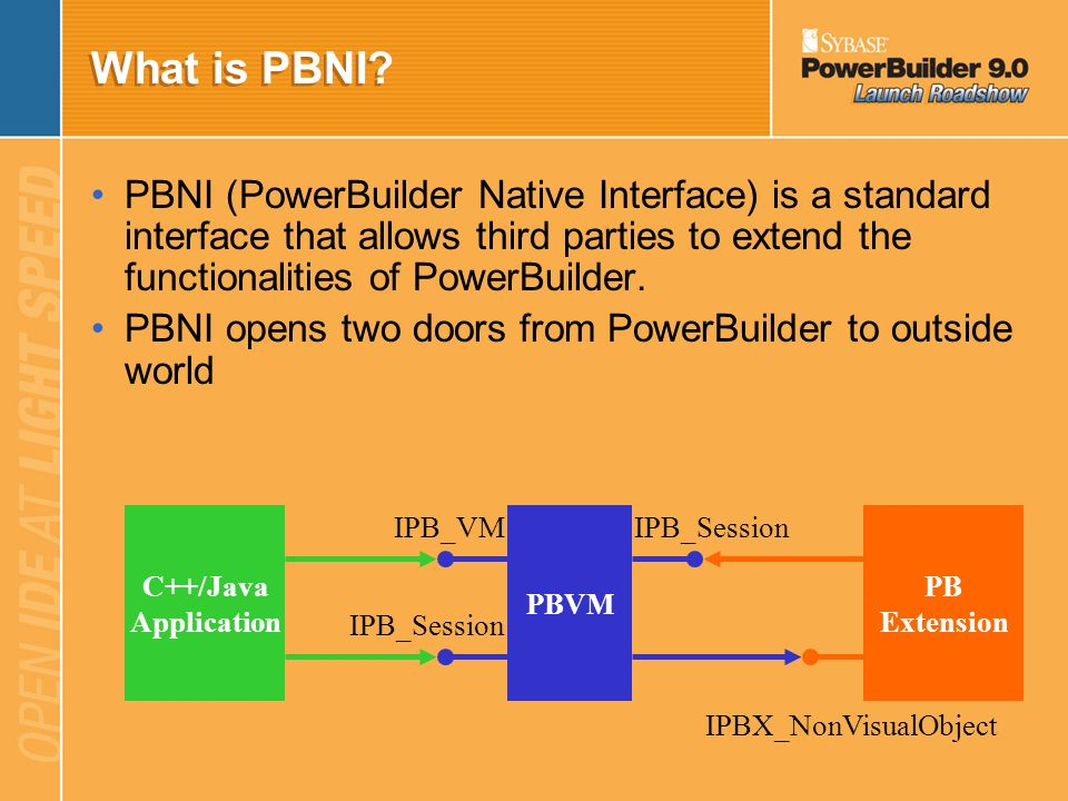 What is PBNI PBNI (PowerBuilder Native Interface) is a standard interface that allows third parties to extend the functionalities of PowerBuilder.