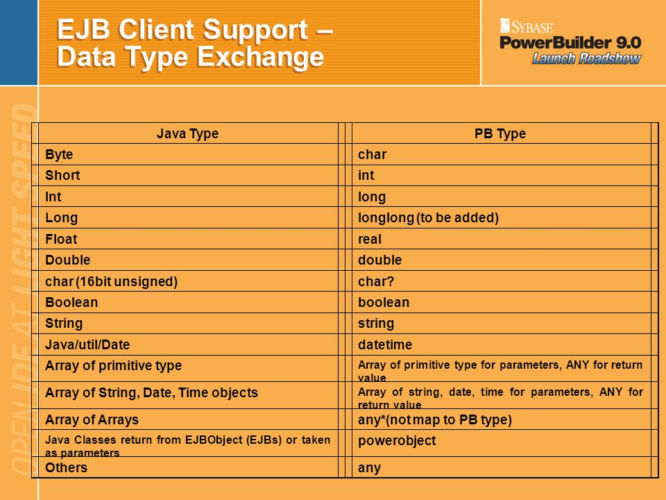 EJB Client Support – Data Type Exchange