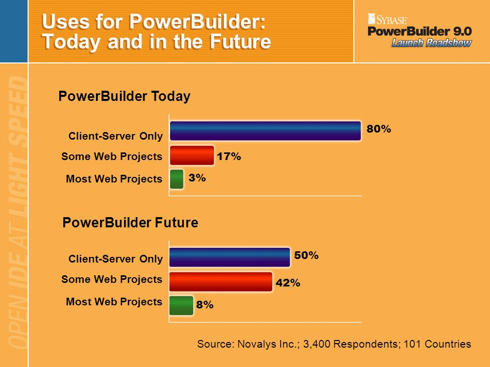 Uses for PowerBuilder: Today and in the Future