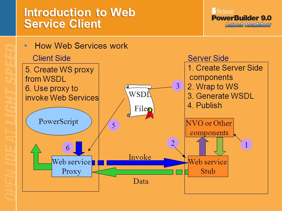 Introduction to Web Service Client