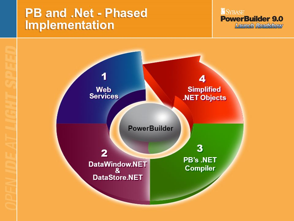 PB and .Net - Phased Implementation