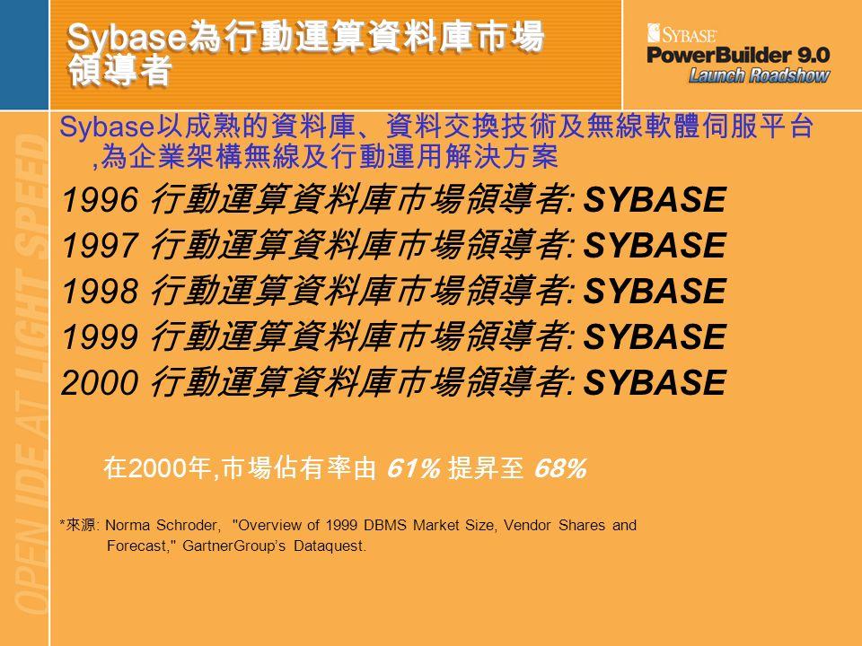 Sybase為行動運算資料庫市場 領導者 1996 行動運算資料庫市場領導者: SYBASE