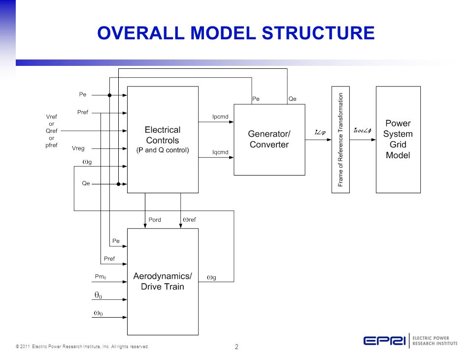 OVERALL MODEL STRUCTURE
