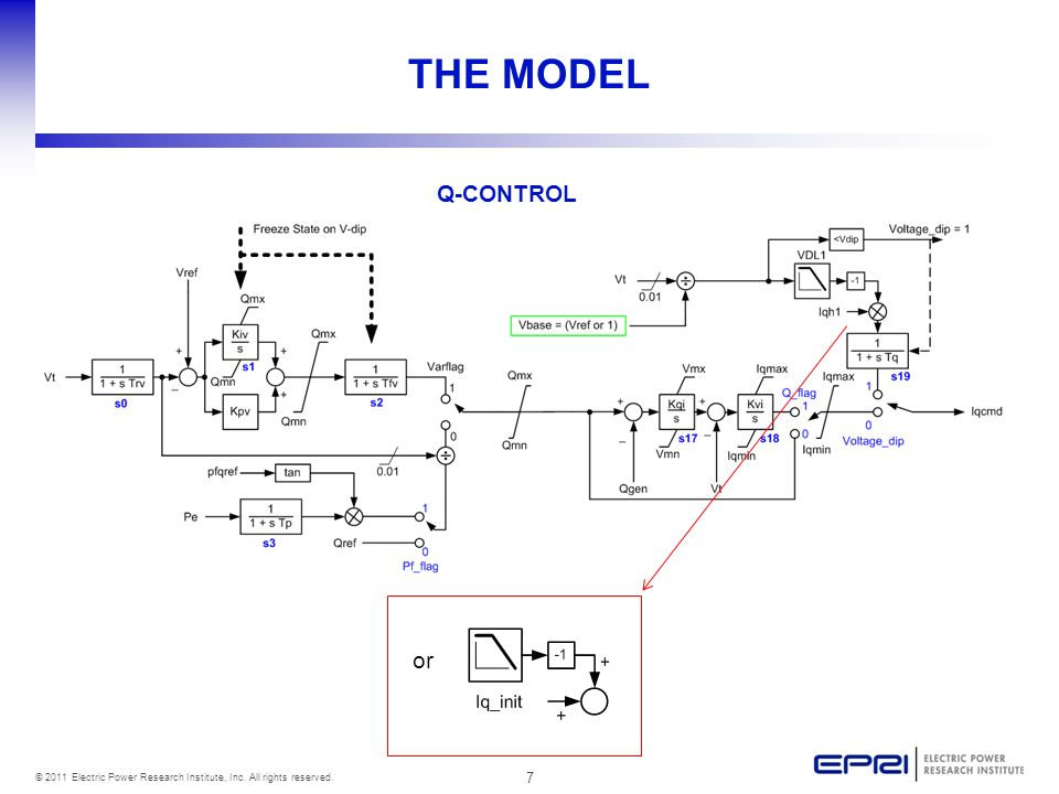 THE MODEL Q-CONTROL or