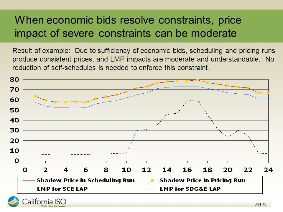 When economic bids resolve constraints, price impact of severe constraints can be moderate