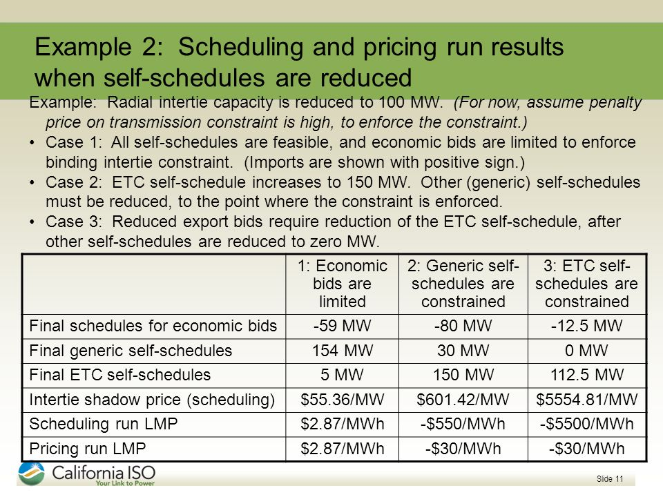 Example 2: Scheduling and pricing run results when self-schedules are reduced