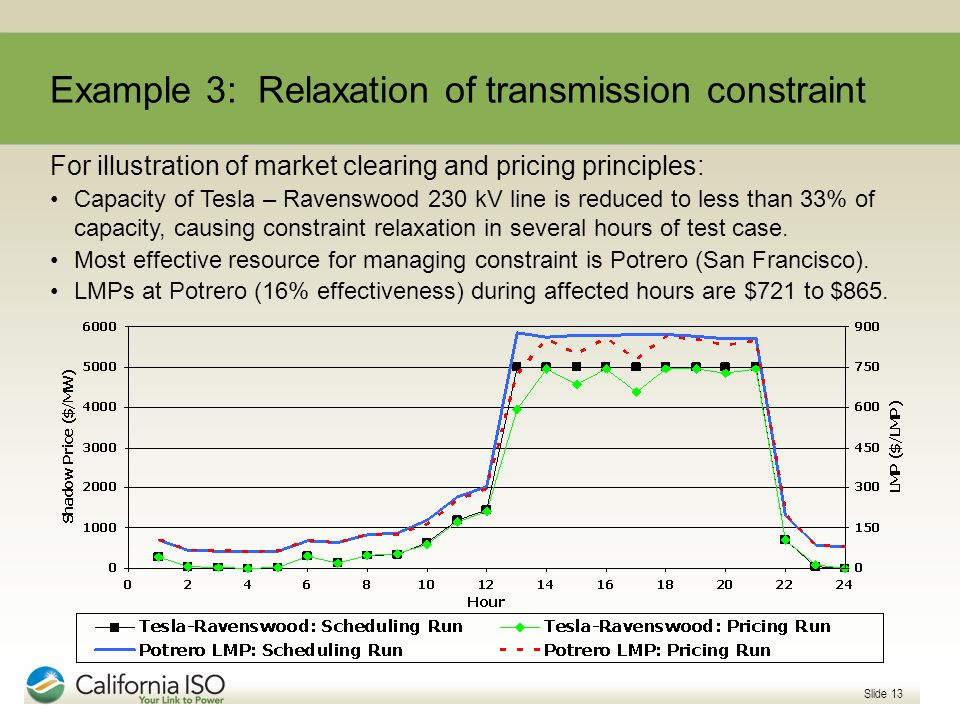 Example 3: Relaxation of transmission constraint