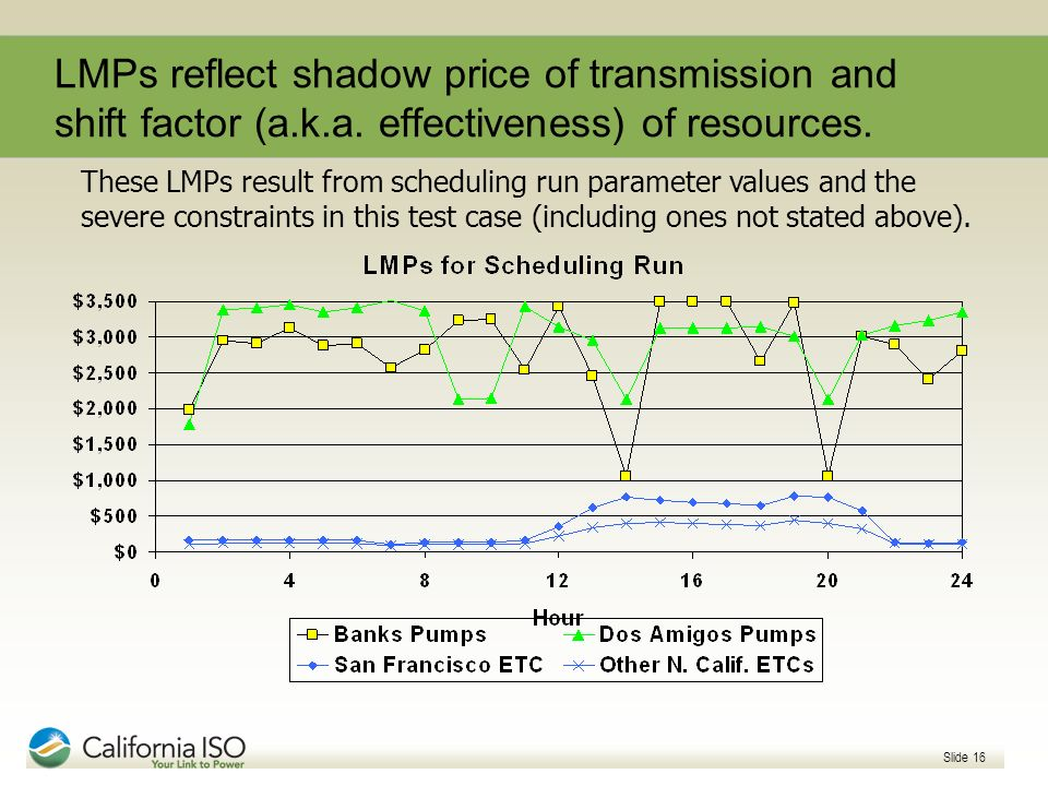 LMPs reflect shadow price of transmission and shift factor (a. k. a