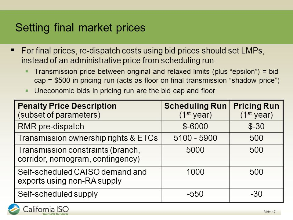 Setting final market prices
