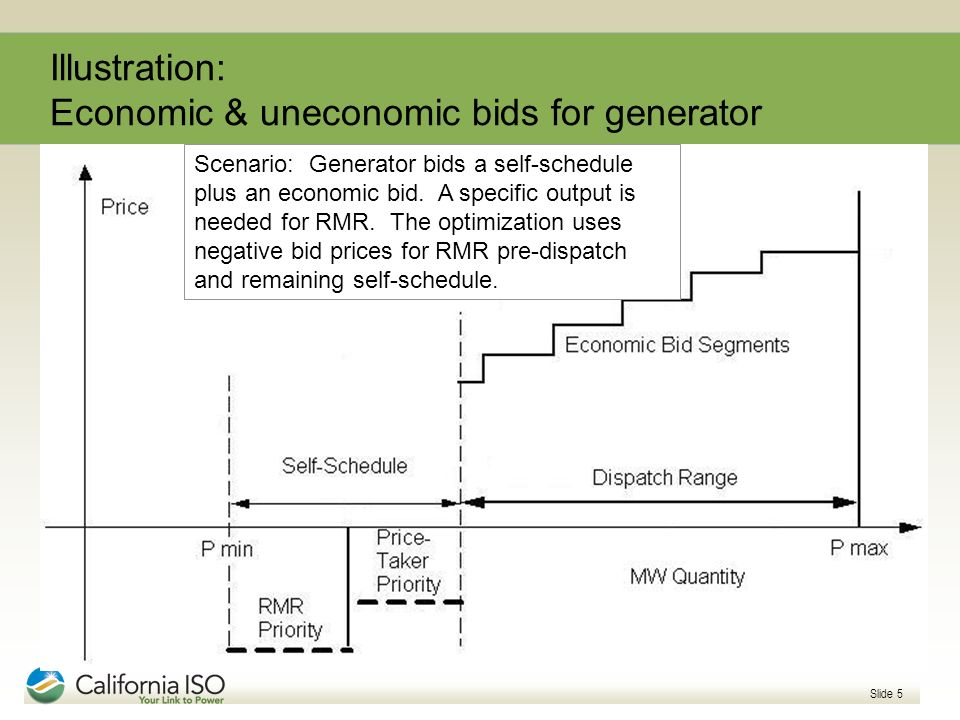 Illustration: Economic & uneconomic bids for generator