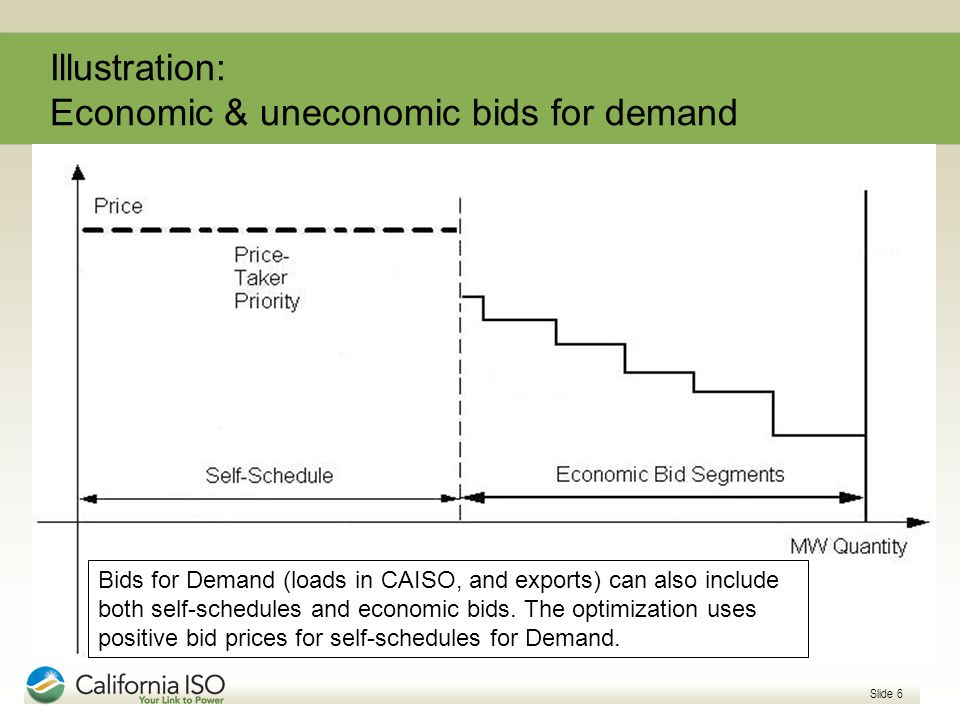Illustration: Economic & uneconomic bids for demand