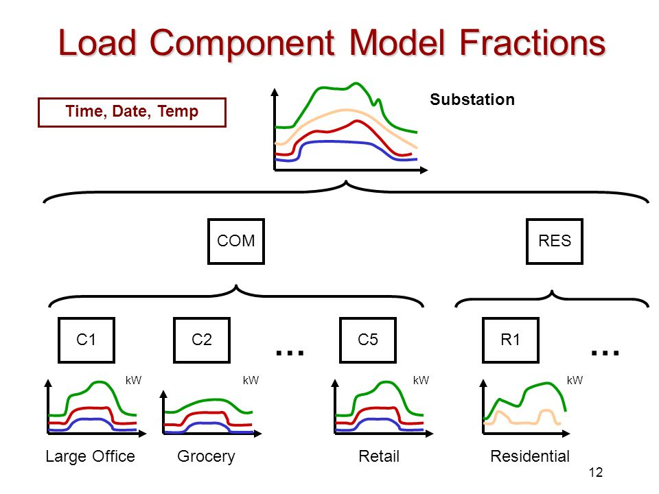 Load Component Model Fractions