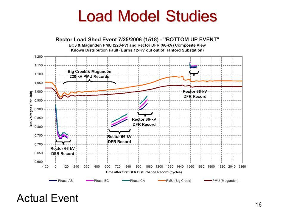 Load Model Studies Actual Event